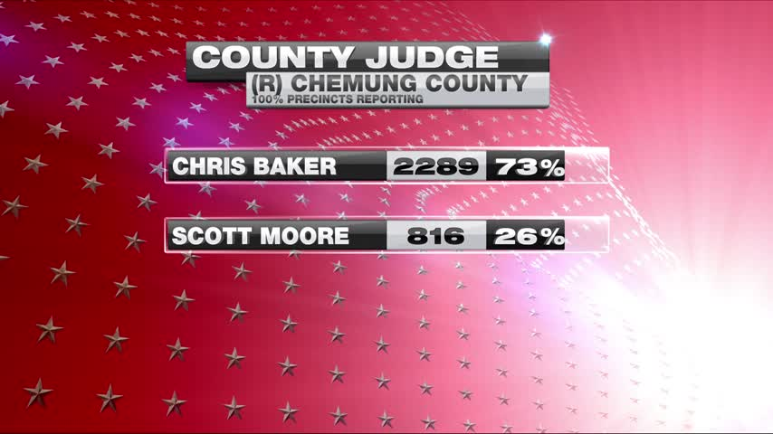 Republicans Vote in Chemung County Judge Primary_82985269-159532