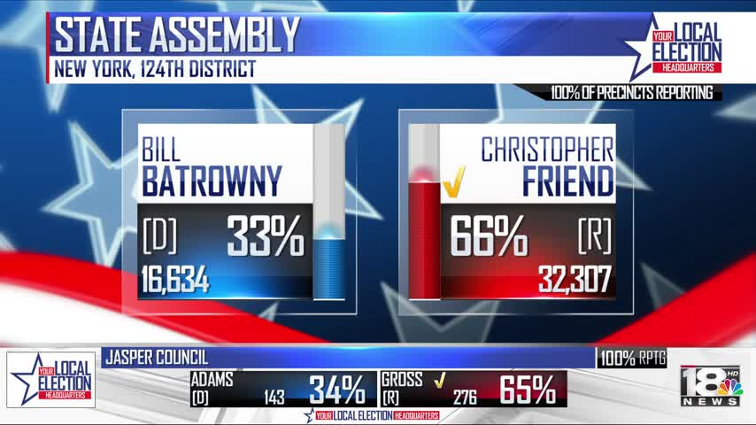 Friend Wins 124th District NY State Assembly Seat_48306985-159532