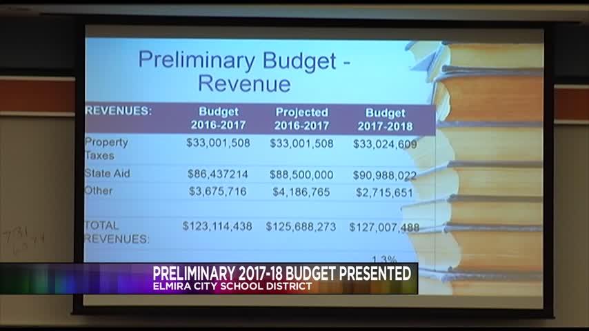 Elmira City School District Budget_67208086