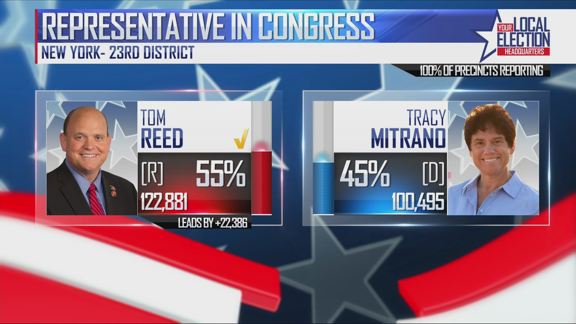 Congressman Reed elected to fifth term after facing off against Democrat Tracy Mitrano