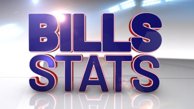 Bills Statistics