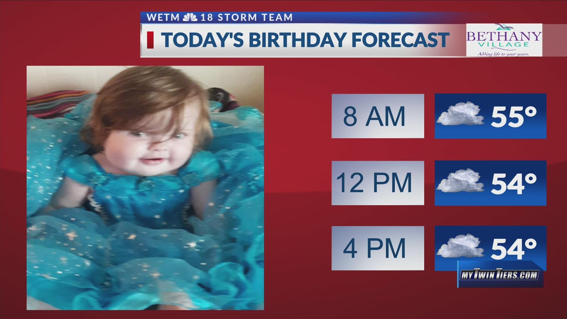 Birthday Forecast